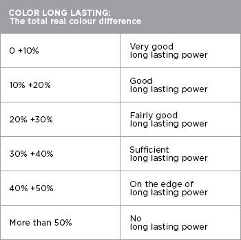 KIKO LONG LASTING TEST